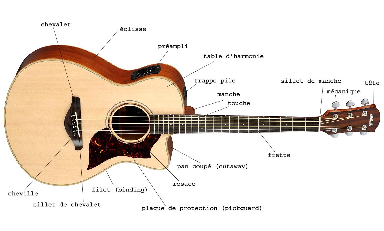 guitare acoustique et guitare classique difference